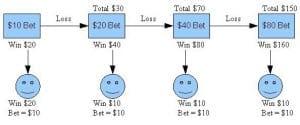 Martingale systemet - ett spelsystem för att garantera vinst
