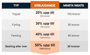 Nordicbet bonus tabell